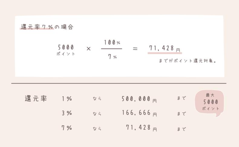 【8/29(土)から】最大7.5%還元!Amazonタイムセール祭りの参加方法とおすすめ商品